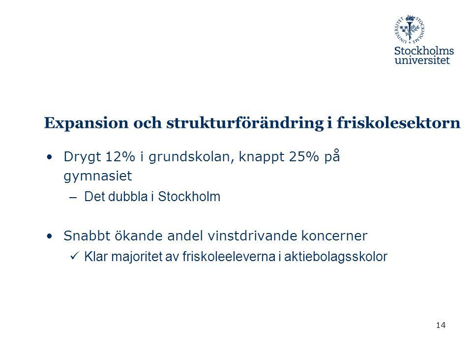 Expansion och strukturförändring i friskolesektorn •Drygt 12% i grundskolan, knappt 25% på gymnasiet –Det dubbla i Stockholm •Snabbt ökande andel vins