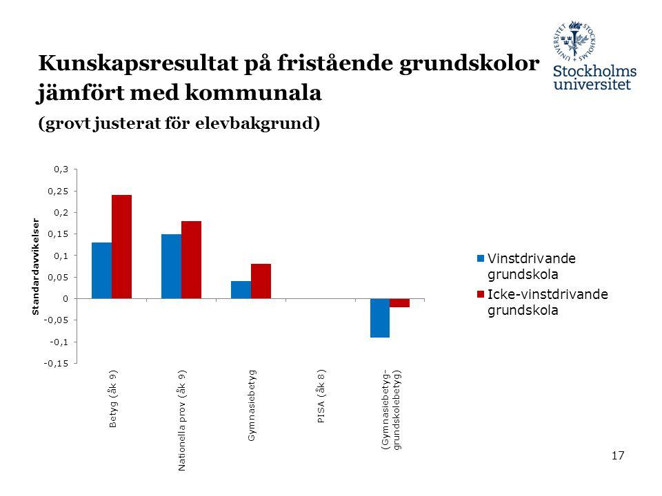 Kunskapsresultat på fristående grundskolor jämfört med kommunala (grovt justerat för elevbakgrund) 17