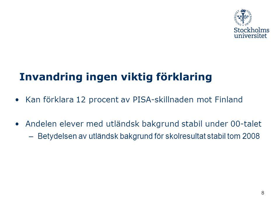 Invandring ingen viktig förklaring •Kan förklara 12 procent av PISA-skillnaden mot Finland •Andelen elever med utländsk bakgrund stabil under 00-talet