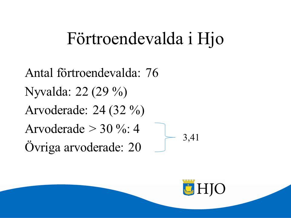 Förtroendevalda i Hjo Antal förtroendevalda: 76 Nyvalda: 22 (29 %) Arvoderade: 24 (32 %) Arvoderade > 30 %: 4 Övriga arvoderade: 20 3,41