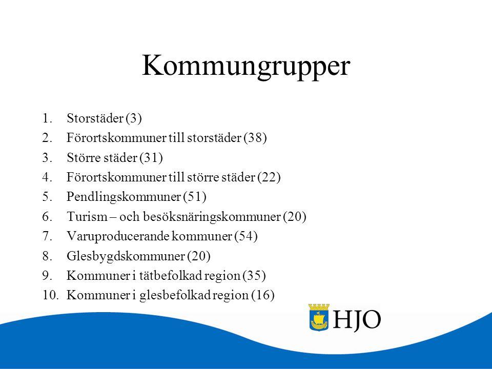 Kommungrupper 1.Storstäder (3) 2.Förortskommuner till storstäder (38) 3.Större städer (31) 4.Förortskommuner till större städer (22) 5.Pendlingskommun