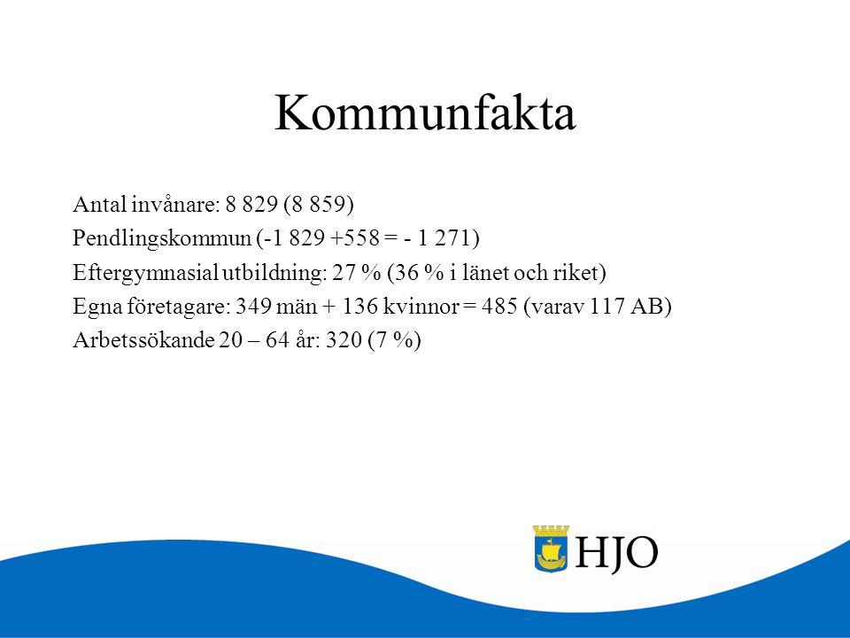 Kommunfakta Antal invånare: 8 829 (8 859) Pendlingskommun (-1 829 +558 = - 1 271) Eftergymnasial utbildning: 27 % (36 % i länet och riket) Egna företa