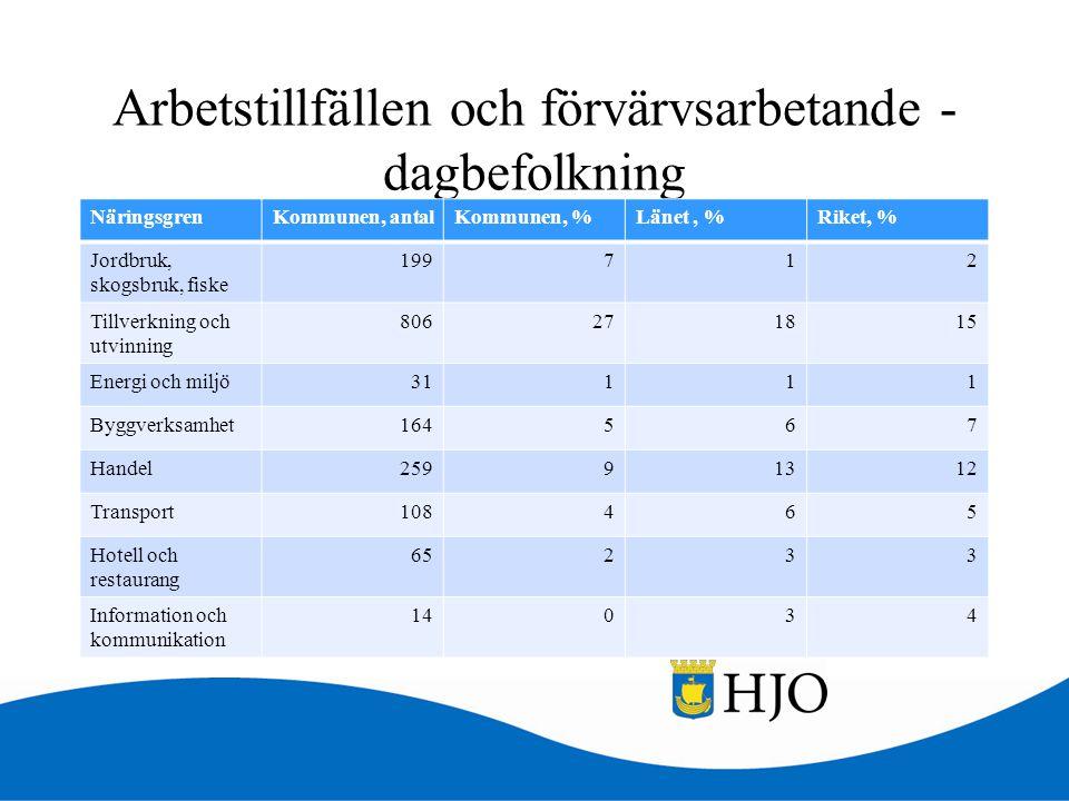 Arbetstillfällen och förvärvsarbetande - dagbefolkning NäringsgrenKommunen, antalKommunen, %Länet, %Riket, % Jordbruk, skogsbruk, fiske 199712 Tillver