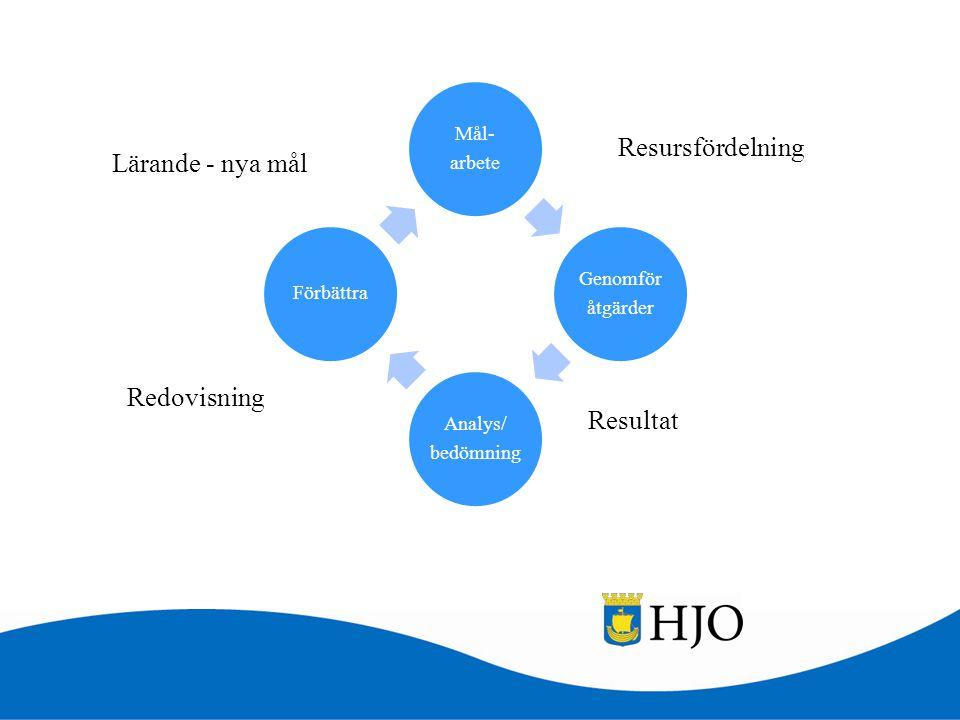 Mål- arbete Genomför åtgärder Analys/ bedömning Förbättra Resultat Redovisning Resursfördelning Lärande - nya mål