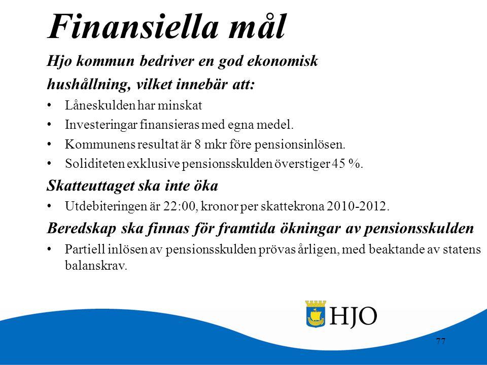 77 Finansiella mål Hjo kommun bedriver en god ekonomisk hushållning, vilket innebär att: • Låneskulden har minskat • Investeringar finansieras med egn