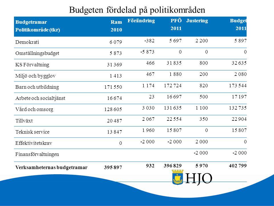 Budgeten fördelad på politikområden Budgetramar Politikområde (tkr) Ram 2010 Förändring PFÖ 2011 Justering Budget 2011 Demokrati 6 079 -3825 6972 2005