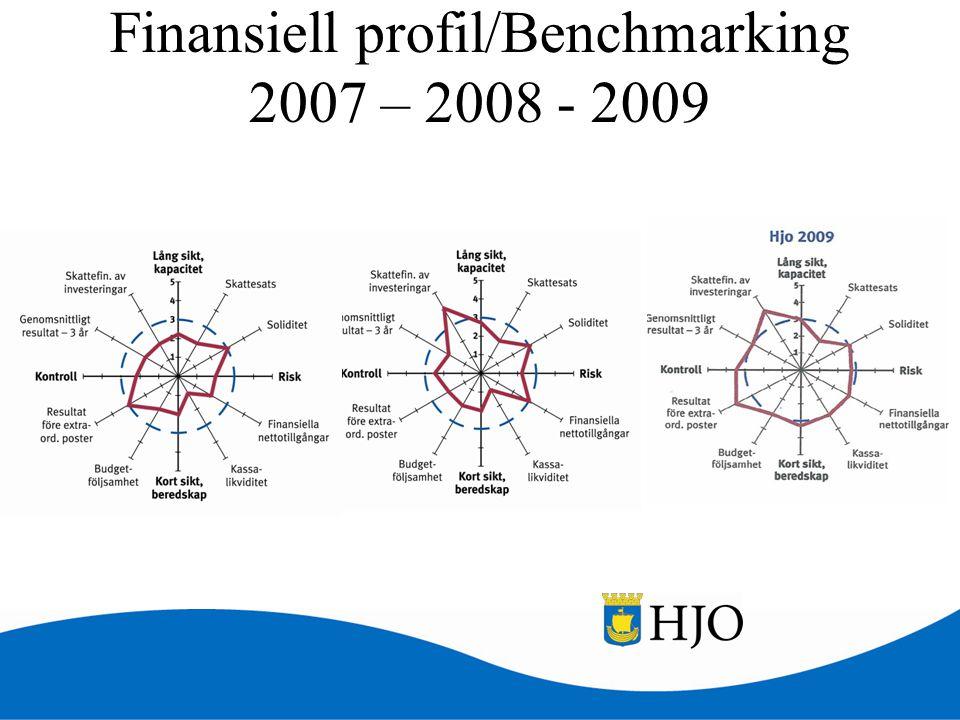 Finansiell profil/Benchmarking 2007 – 2008 - 2009
