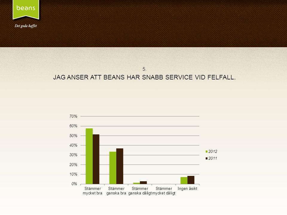 5. JAG ANSER ATT BEANS HAR SNABB SERVICE VID FELFALL.