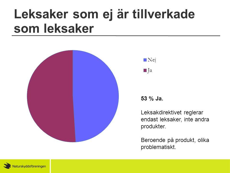 53 % Ja. Leksakdirektivet reglerar endast leksaker, inte andra produkter. Beroende på produkt, olika problematiskt.