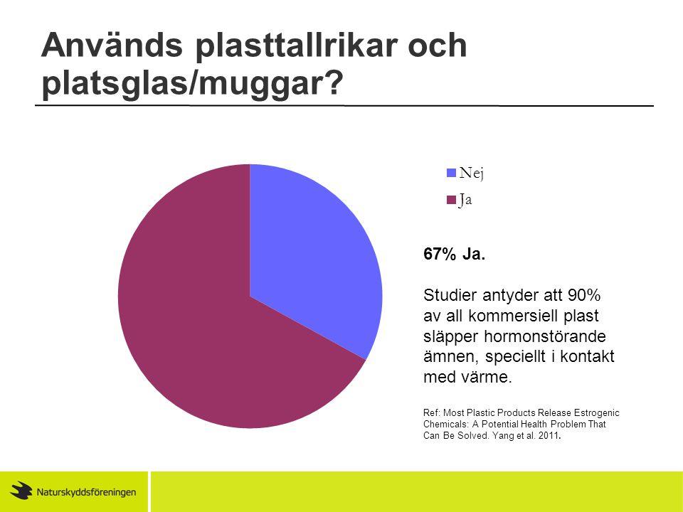 67% Ja. Studier antyder att 90% av all kommersiell plast släpper hormonstörande ämnen, speciellt i kontakt med värme. Ref: Most Plastic Products Relea