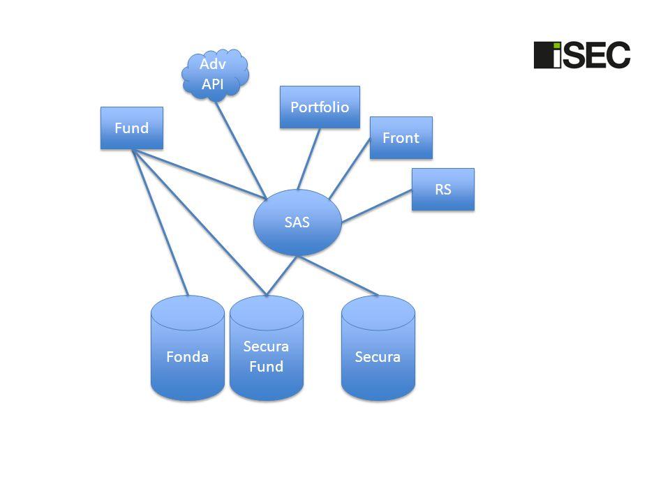 Secura SAS Front RS Portfolio Fund Adv API Secura Fund Secura Fund