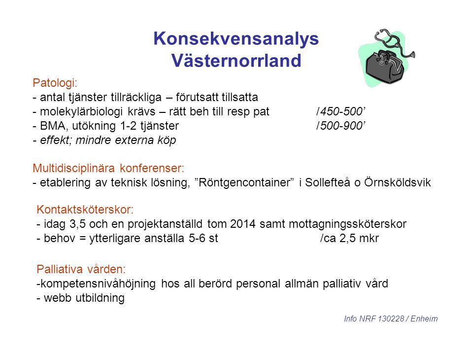 Konsekvensanalys Västernorrland Patologi: - antal tjänster tillräckliga – förutsatt tillsatta - molekylärbiologi krävs – rätt beh till resp pat/450-50