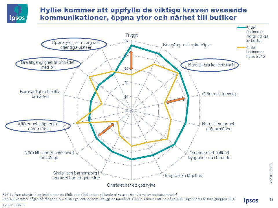 © 2011 Ipsos 12 12 Hyllie kommer att uppfylla de viktiga kraven avseende kommunikationer, öppna ytor och närhet till butiker F23.