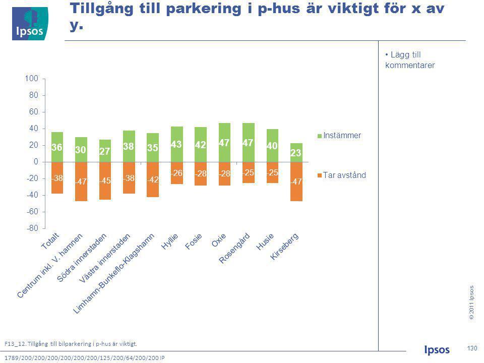 © 2011 Ipsos 130 130130130 • Lägg till kommentarer Tillgång till parkering i p-hus är viktigt för x av y.