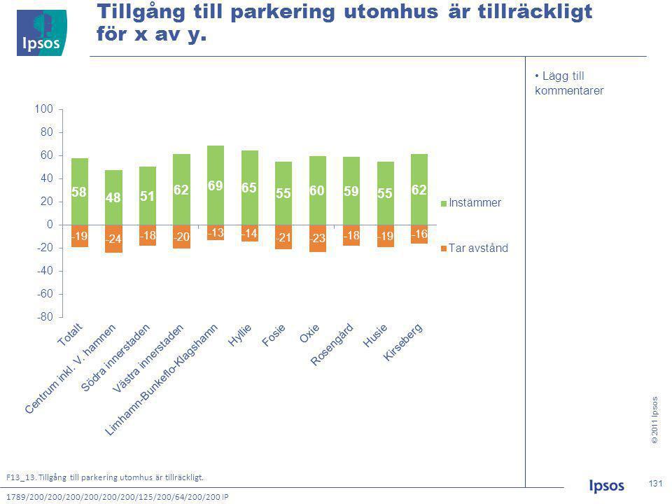© 2011 Ipsos 131 131131131 • Lägg till kommentarer Tillgång till parkering utomhus är tillräckligt för x av y.