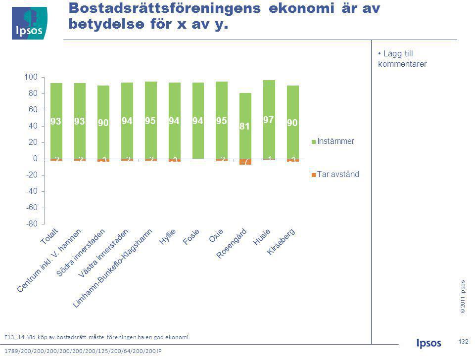 © 2011 Ipsos 132 132132132 • Lägg till kommentarer Bostadsrättsföreningens ekonomi är av betydelse för x av y.