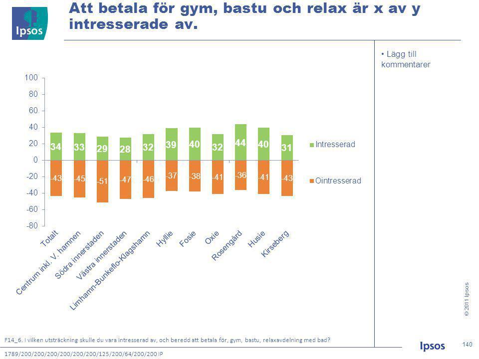 © 2011 Ipsos 140 140140140 • Lägg till kommentarer Att betala för gym, bastu och relax är x av y intresserade av.