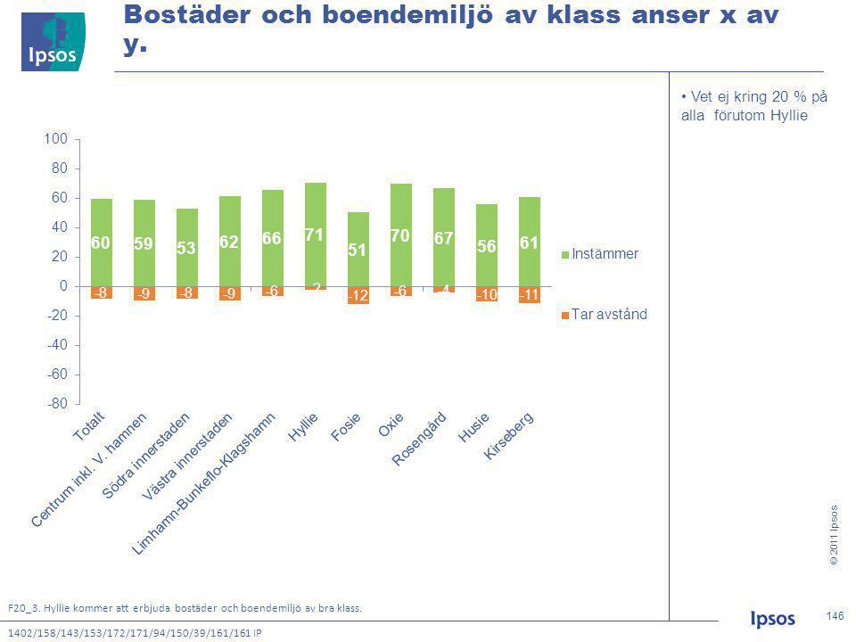 © 2011 Ipsos 146 146146146 • Vet ej kring 20 % på alla förutom Hyllie Bostäder och boendemiljö av klass anser x av y.