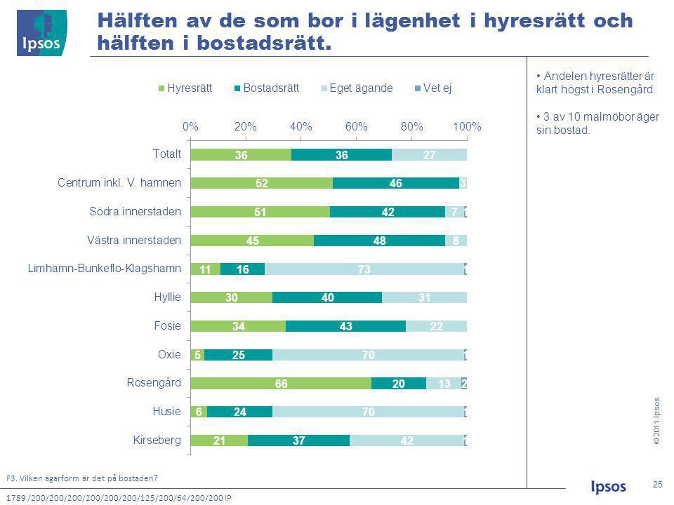 © 2011 Ipsos 25 25 Hälften av de som bor i lägenhet i hyresrätt och hälften i bostadsrätt.