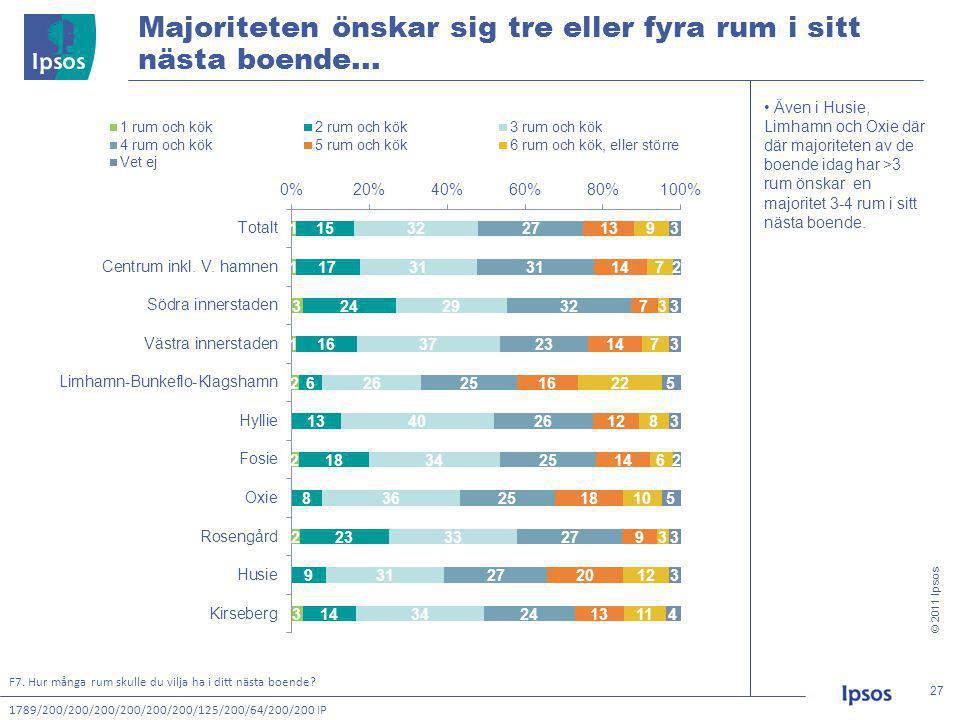 © 2011 Ipsos 27 27 Majoriteten önskar sig tre eller fyra rum i sitt nästa boende...