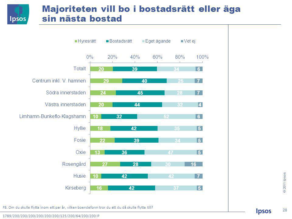© 2011 Ipsos 28 28 Majoriteten vill bo i bostadsrätt eller äga sin nästa bostad F8.