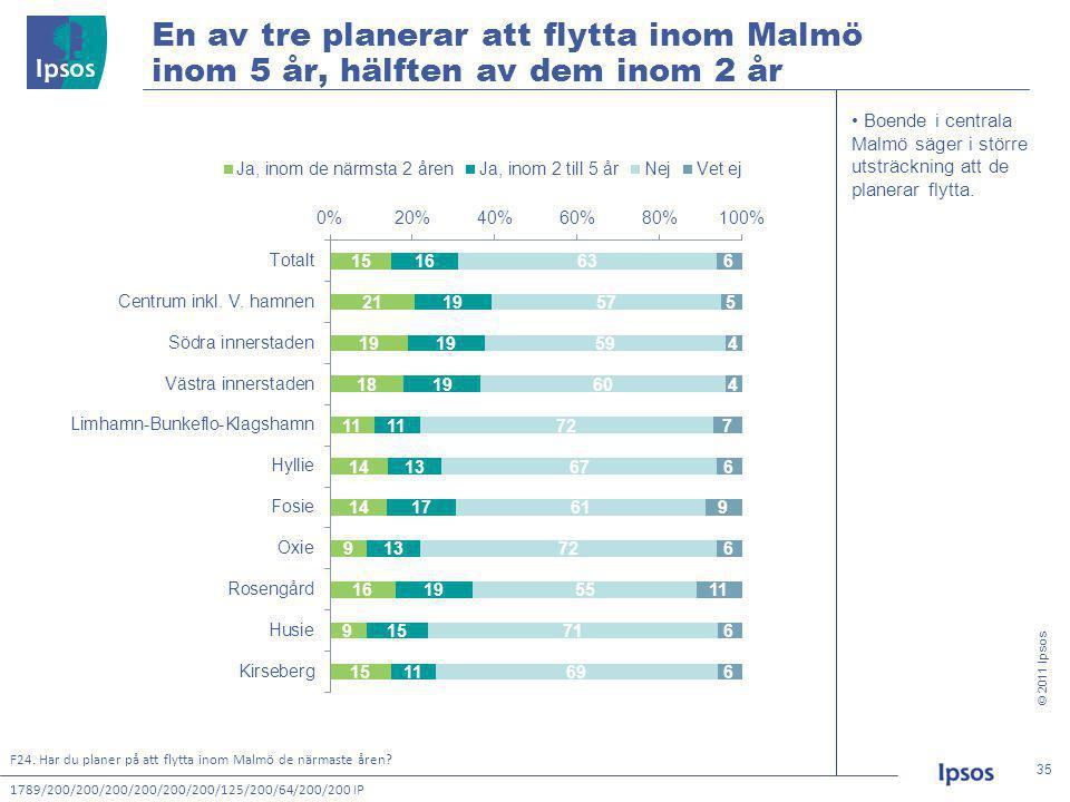 © 2011 Ipsos 35 35 • Boende i centrala Malmö säger i större utsträckning att de planerar flytta.