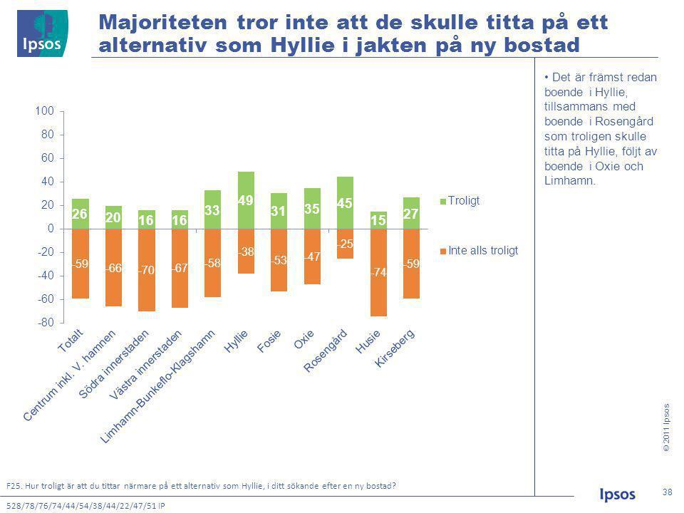 © 2011 Ipsos 38 38 • Det är främst redan boende i Hyllie, tillsammans med boende i Rosengård som troligen skulle titta på Hyllie, följt av boende i Oxie och Limhamn.