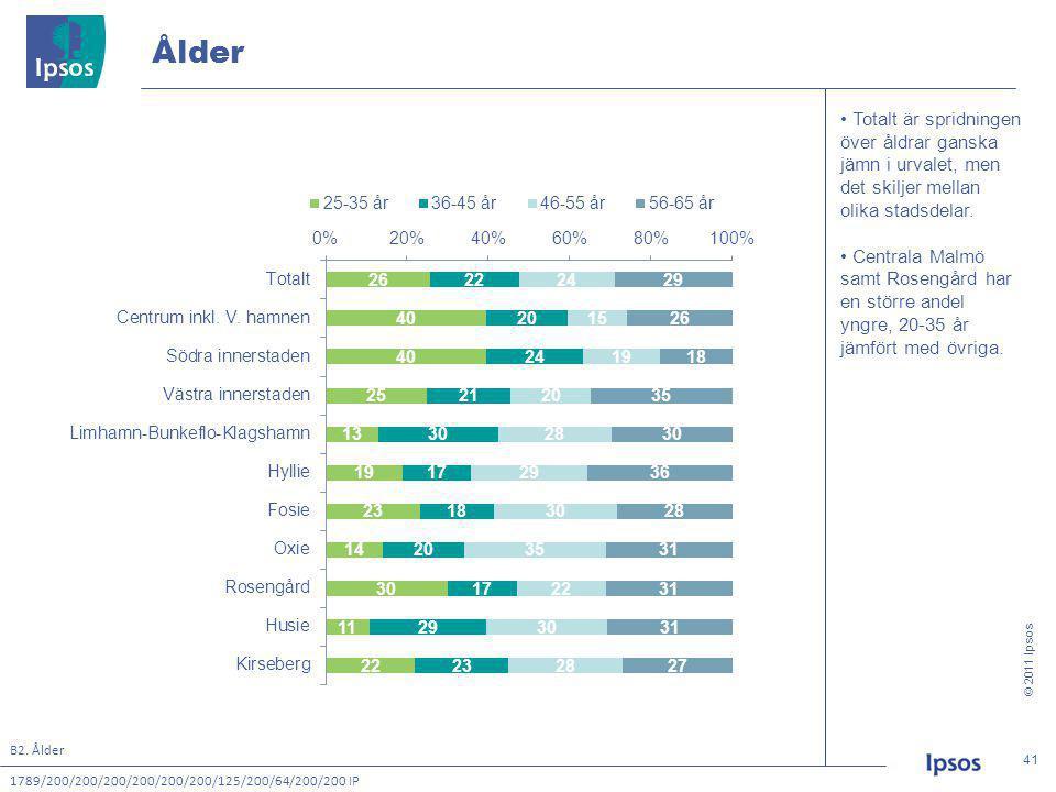 © 2011 Ipsos 41 41 • Totalt är spridningen över åldrar ganska jämn i urvalet, men det skiljer mellan olika stadsdelar.