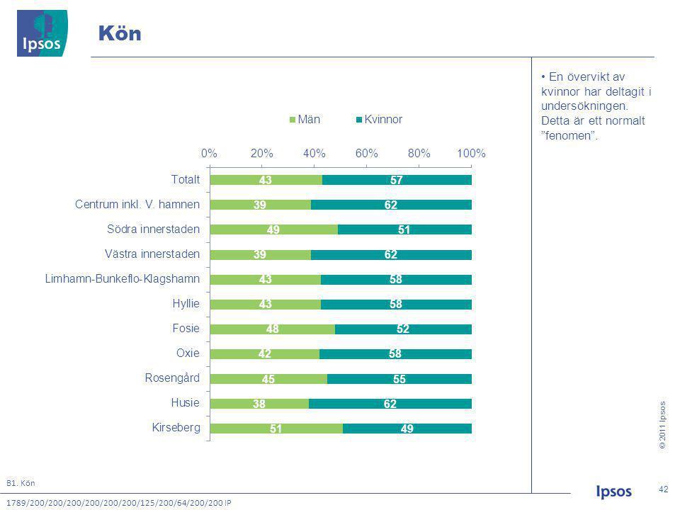 © 2011 Ipsos 42 42 • En övervikt av kvinnor har deltagit i undersökningen.