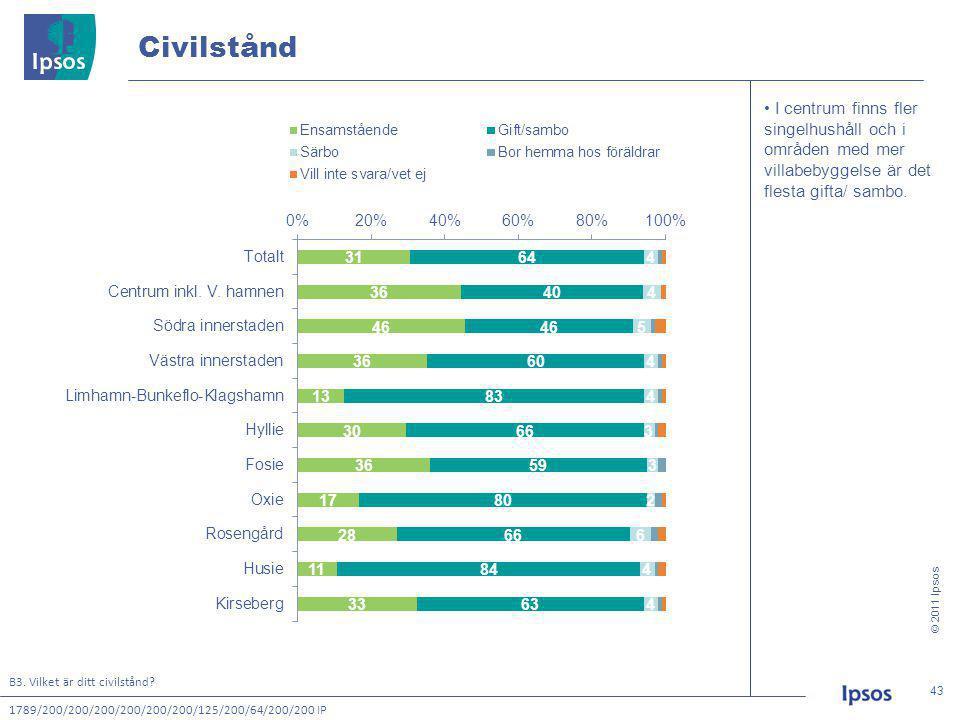 © 2011 Ipsos 43 43 Civilstånd B3. Vilket är ditt civilstånd.