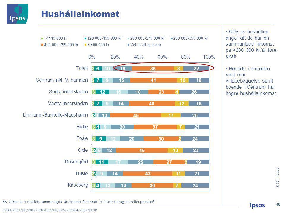 © 2011 Ipsos 48 48 Hushållsinkomst B8.
