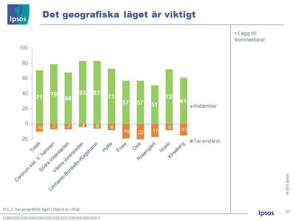 © 2011 Ipsos 57 57 • Lägg till kommentarer Det geografiska läget är viktigt 1789/200/200/200/200/200/200/125/200/64/200/200 IP F12_1.