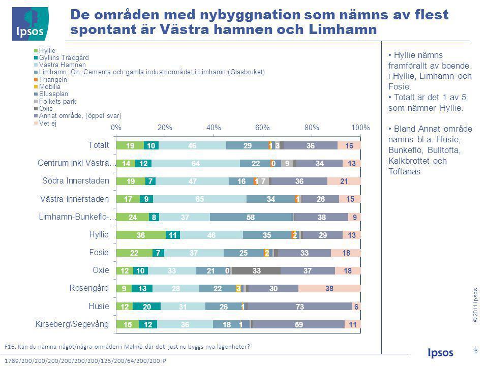 © 2011 Ipsos 7 7 7 av 10 malmöbor som inte spontant nämner Hyllie har hört talas om utbyggnaden av Hyllie när de får frågan.
