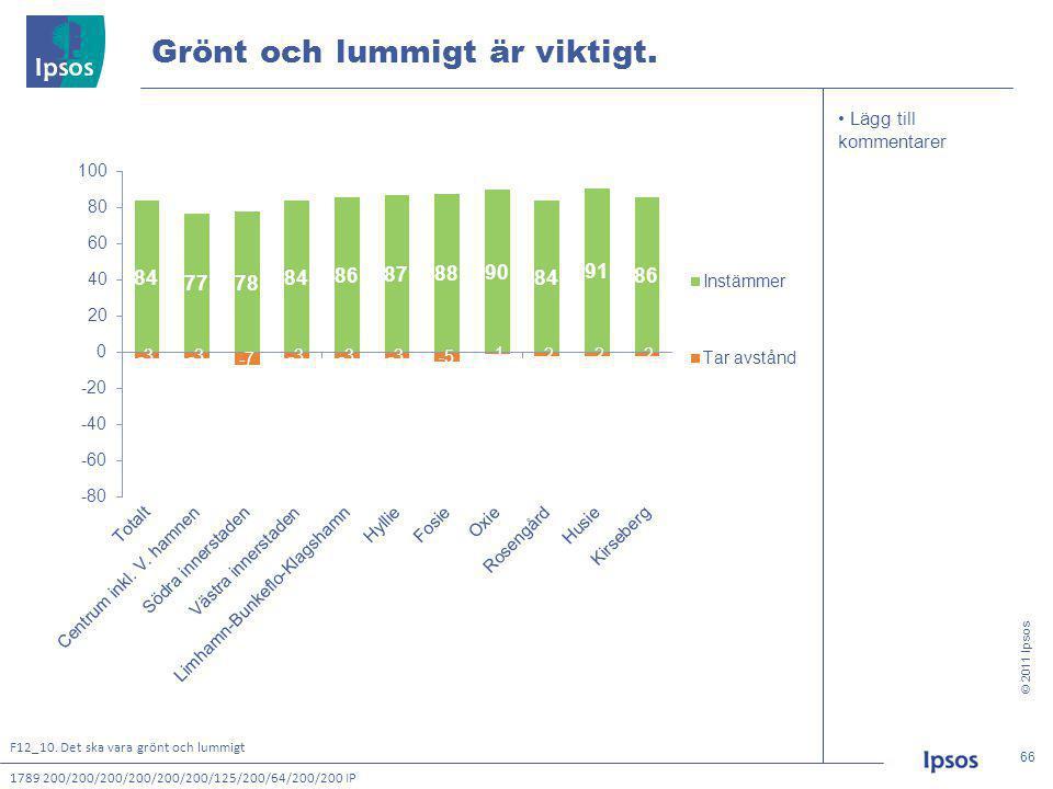 © 2011 Ipsos 66 66 • Lägg till kommentarer Grönt och lummigt är viktigt.