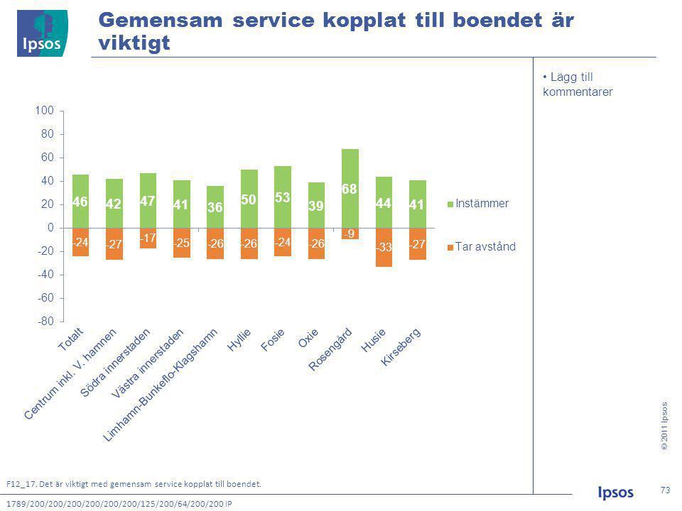 © 2011 Ipsos 73 73 • Lägg till kommentarer Gemensam service kopplat till boendet är viktigt 1789/200/200/200/200/200/200/125/200/64/200/200 IP F12_17.