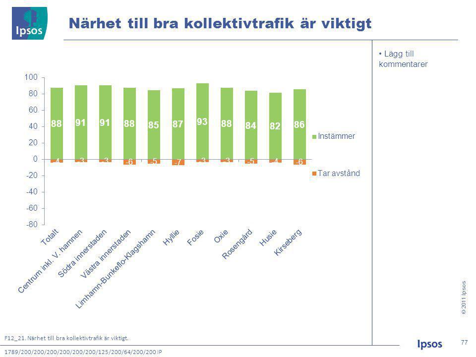 © 2011 Ipsos 77 77 • Lägg till kommentarer Närhet till bra kollektivtrafik är viktigt 1789/200/200/200/200/200/200/125/200/64/200/200 IP F12_21.