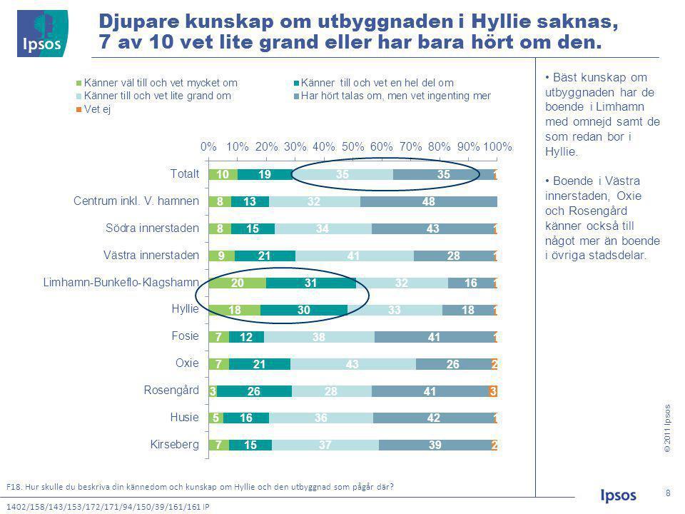 © 2011 Ipsos 8 8 Djupare kunskap om utbyggnaden i Hyllie saknas, 7 av 10 vet lite grand eller har bara hört om den.