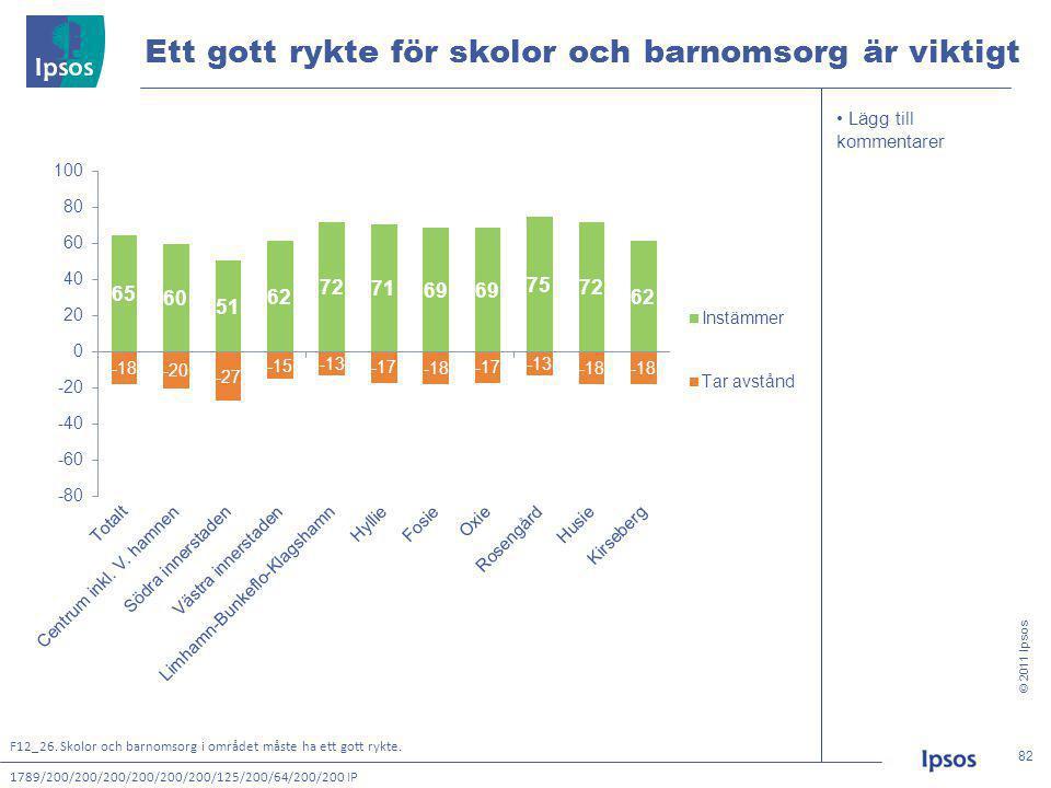 © 2011 Ipsos 82 82 • Lägg till kommentarer Ett gott rykte för skolor och barnomsorg är viktigt 1789/200/200/200/200/200/200/125/200/64/200/200 IP F12_26.