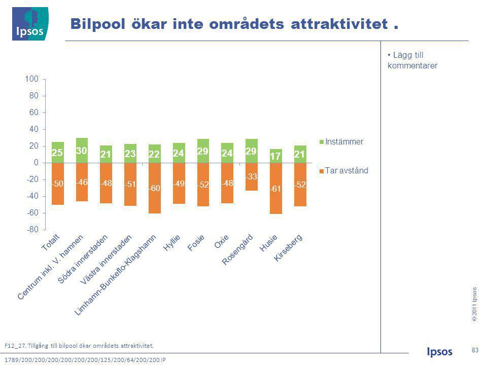 © 2011 Ipsos 83 83 • Lägg till kommentarer Bilpool ökar inte områdets attraktivitet.