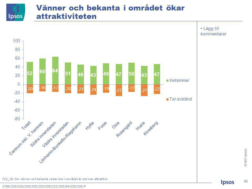 © 2011 Ipsos 85 85 • Lägg till kommentarer Vänner och bekanta i området ökar attraktiviteten 1789/200/200/200/200/200/200/125/200/64/200/200 IP F12_29.