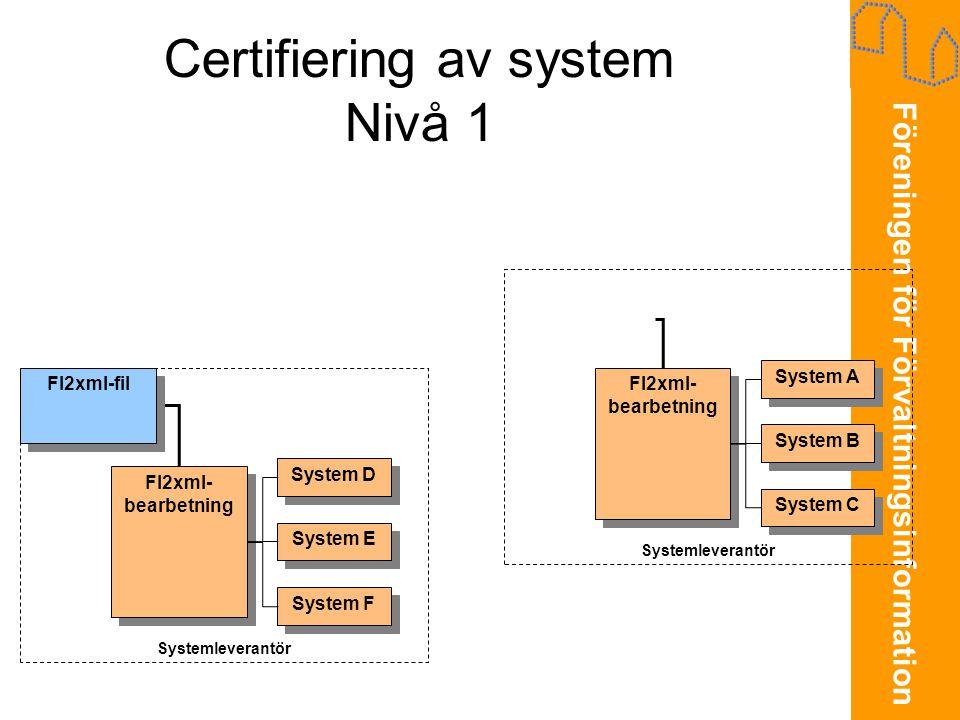 Föreningen för Förvaltningsinformation Certifiering av system Nivå 1 System D System E System F FI2xml- bearbetning FI2xml- bearbetning Systemleverantör System A System B System C FI2xml- bearbetning FI2xml- bearbetning FI2xml-fil