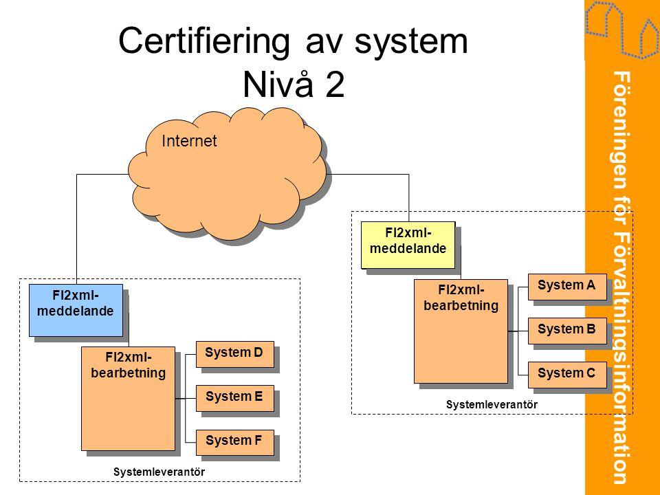 Föreningen för Förvaltningsinformation Certifiering av system Nivå 2 Internet FI2xml- meddelande System D System E System F FI2xml- bearbetning FI2xml- bearbetning Systemleverantör FI2xml- meddelande System A System B System C FI2xml- bearbetning FI2xml- bearbetning FI2xml- meddelande