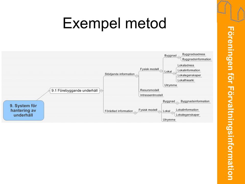 Föreningen för Förvaltningsinformation Exempel metod