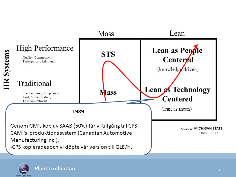 8 Plant Trollhättan Source: MICHIGAN STATE UNIVERSITY STS Lean as People Centered Mass (knowledge driven) Lean as Technology Centered (lean as mean) High Performance Traditional Quality, Commitment, Participatory, Relational Transactional, Compliance, Cost, Administrative, Low commitment Mass Lean HR Systems 1990 talets början.