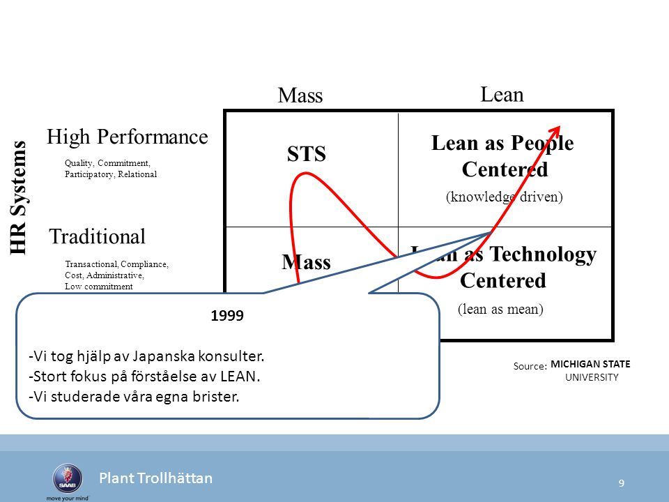 9 Plant Trollhättan Source: MICHIGAN STATE UNIVERSITY STS Lean as People Centered Mass (knowledge driven) Lean as Technology Centered (lean as mean) H