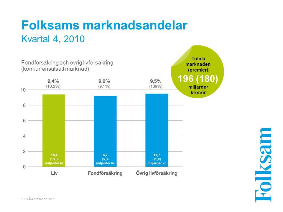 10 Våra stämmor 2011 Folksams marknadsandelar Kvartal 4, 2010 Fondförsäkring och övrig livförsäkring (konkurrensutsatt marknad) Totala marknaden (premier): 196 (180) miljarder kronor