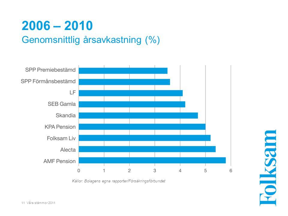 11 Våra stämmor 2011 2006 – 2010 Genomsnittlig årsavkastning (%) Källor: Bolagens egna rapporter/Försäkringsförbundet