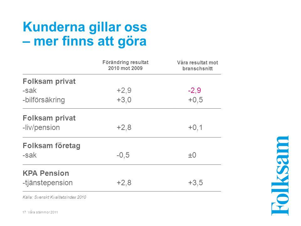17 Våra stämmor 2011 Kunderna gillar oss – mer finns att göra -2,9 +0,5 +0,1 ±0 +3,5 Förändring resultat 2010 mot 2009 Källa: Svenskt KvalitetsIndex 2010 Våra resultat mot branschsnitt Folksam privat -sak+2,9 -bilförsäkring+3,0 Folksam privat -liv/pension+2,8 Folksam företag -sak-0,5 KPA Pension -tjänstepension+2,8
