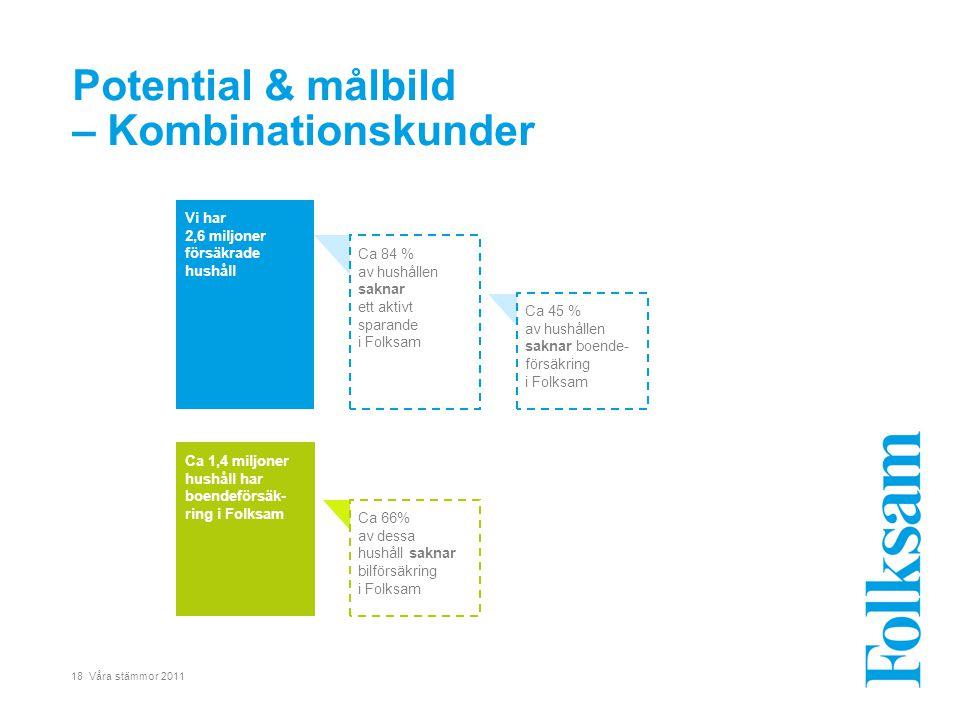 18 Våra stämmor 2011 Potential & målbild – Kombinationskunder Vi har 2,6 miljoner försäkrade hushåll Ca 84 % av hushållen saknar ett aktivt sparande i