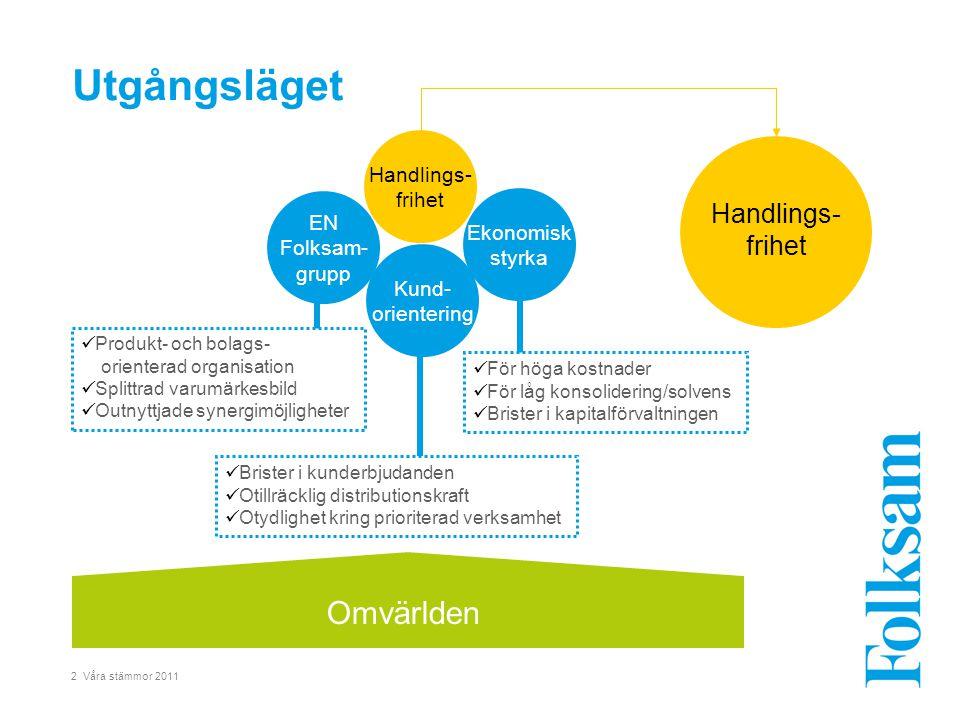 2 Våra stämmor 2011 Utgångsläget EN Folksam- grupp  Produkt- och bolags- orienterad organisation  Splittrad varumärkesbild  Outnyttjade synergimöjl
